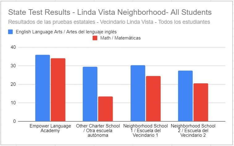 Bar graph depicting Empower Language Academy's test scores