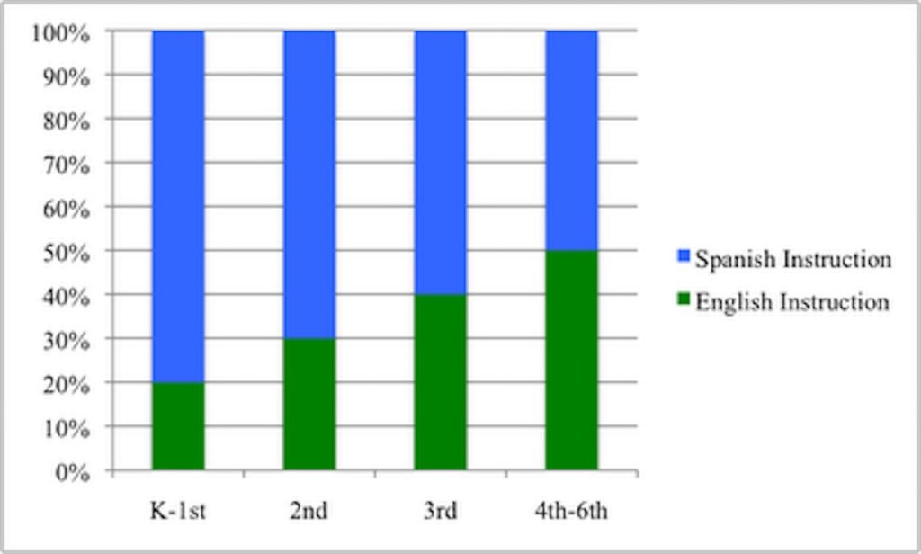 Graph showing the progression of Spanish to English instruction at Empower Language Academy